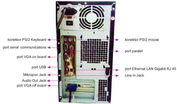 Port untuk alat input dan alat output